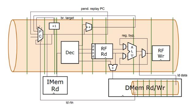 WARP-V CPU Core Generator Microarchitecture