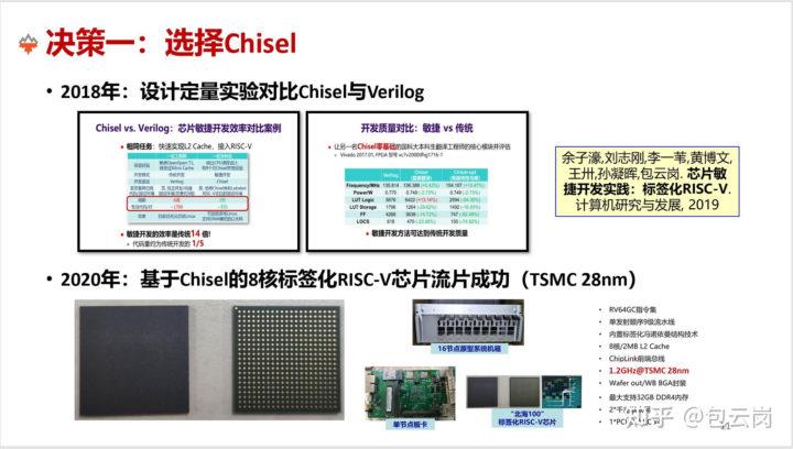 XiangShan CPU 28nm TSMC