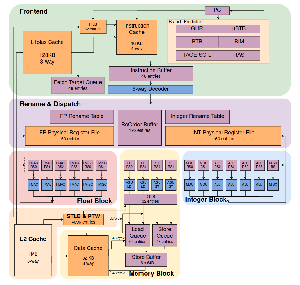 XiangShan RISC-V architecture