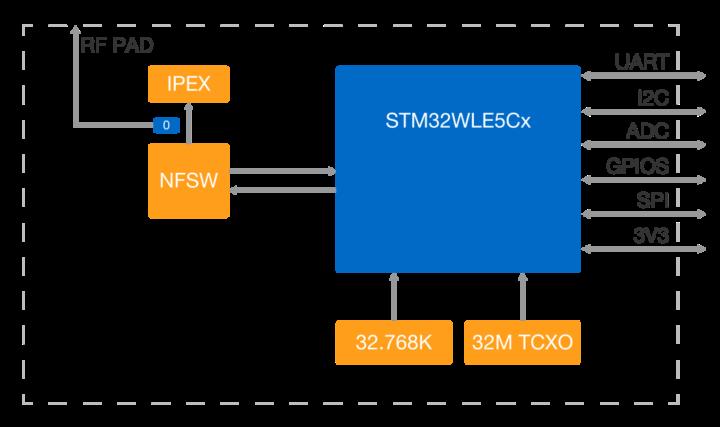 rak3172 block diagram