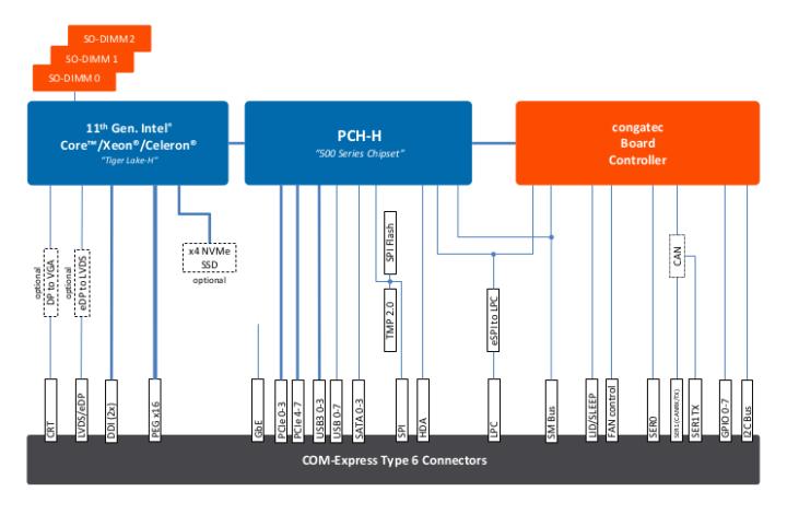 COM Express-Tiger Lake-H Block Diagram