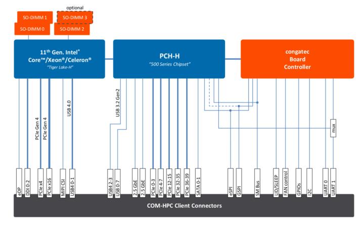 COM-HPC-Tiger Lake-H Block Diagram