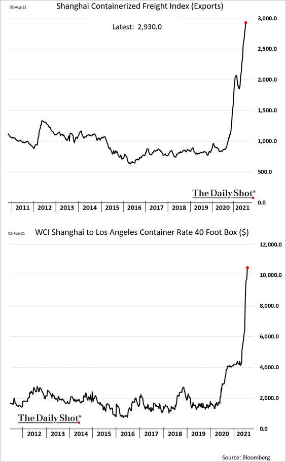 China shipping costs