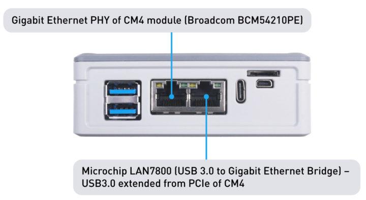 Dual Gigabit Ethernet Raspberry-Pi-Compute Module 4 Mini Router
