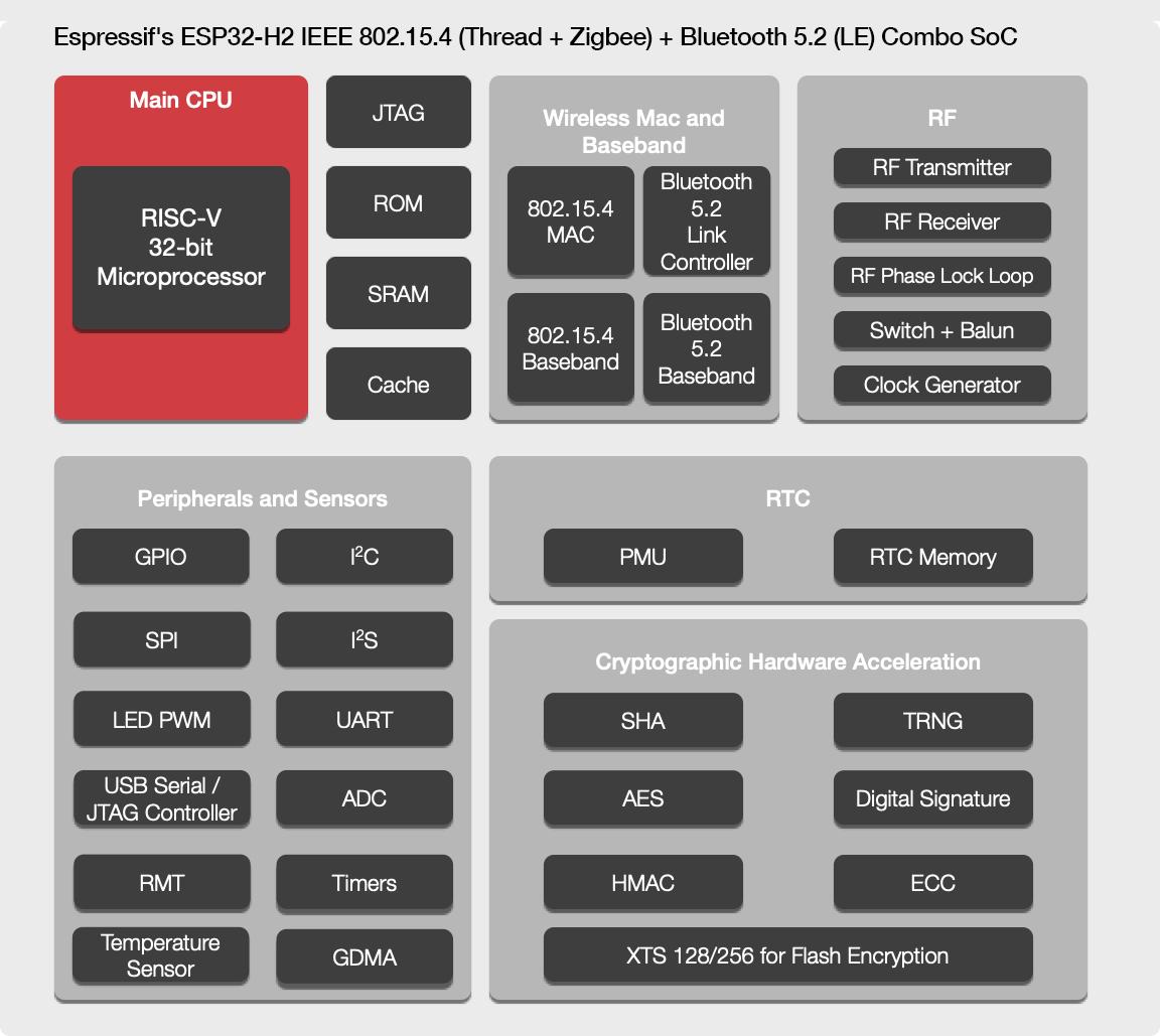 ESP32-H2 with Thread, Zigbee 3, BLE 5.2