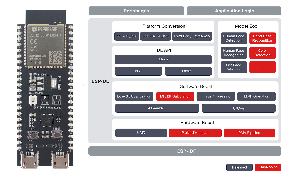 ESP32-S3 AI ESP-DL library