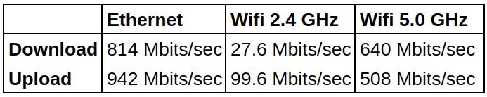 LIVA Q1L Ethernet WiFi network throughput