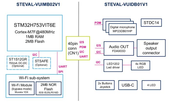 STEVAL-VOICE-UI functional block diagram