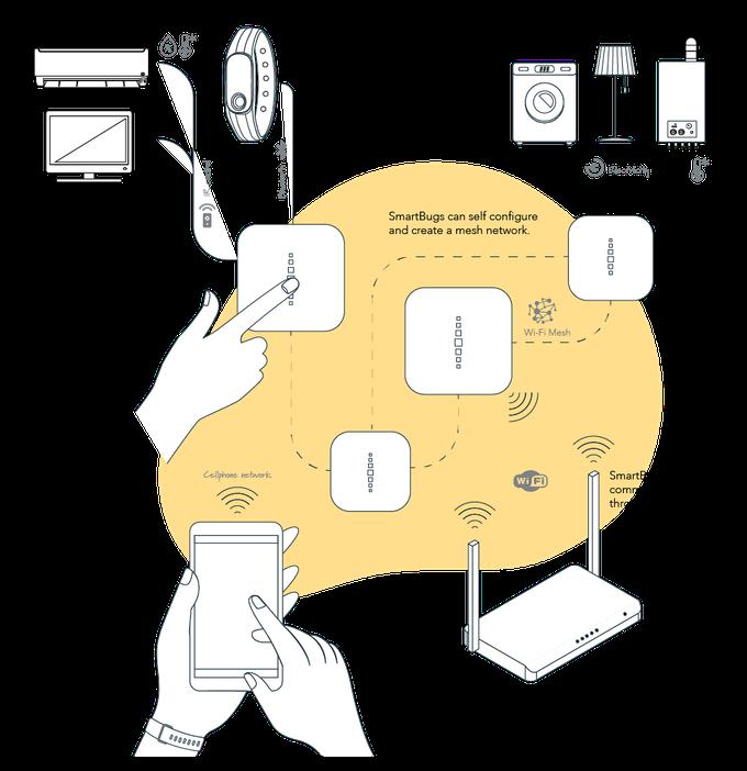 SmartBug Smart-Home Network Topology