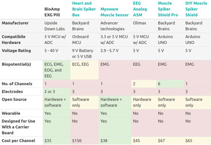 Comparison of biosensing boards