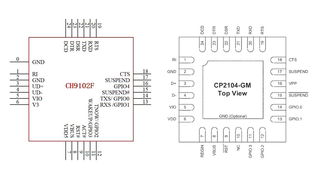 CH9102F vs CP2104
