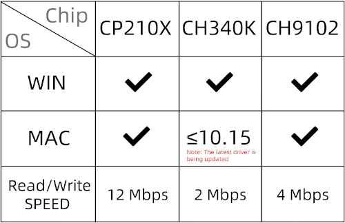 CP210x vs CH340K vs CH9102