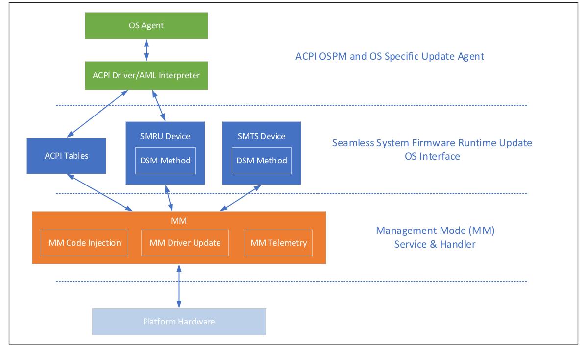 Intel Seamless Update - MM Runtime Update System