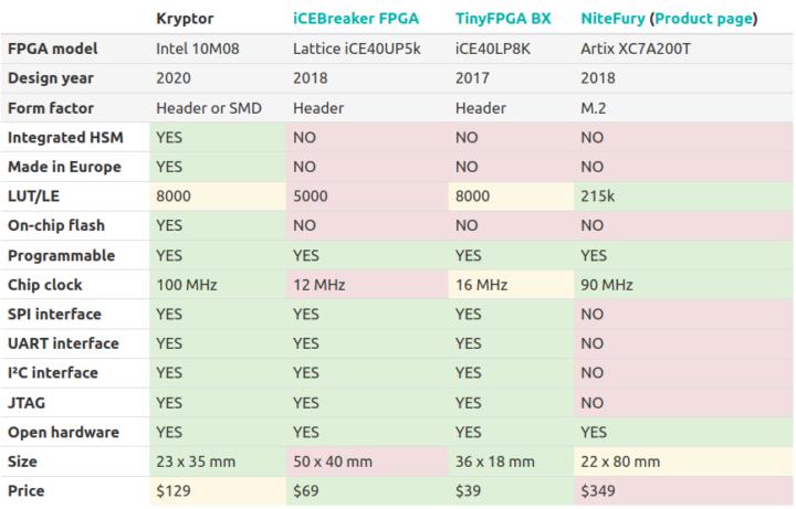 Kryptor FPGA comparison
