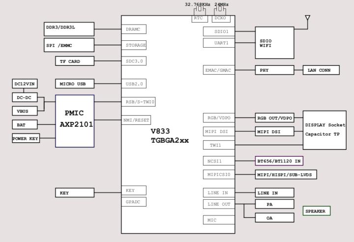 Lindenis V833 block diagram