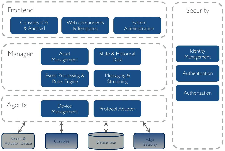 OpenRemote Architecture