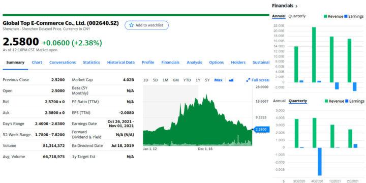 Gearbest stock market